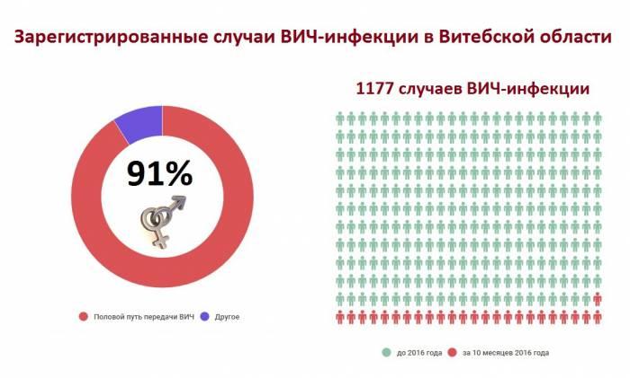 По информации belta.by. Автор инфографики Анастасия Вереск