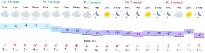 Прогноз погоды в Витебске на неделю. Информация сайта gismeteo.by
