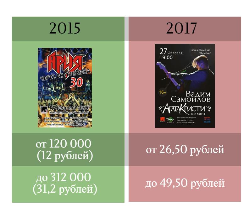 """Цены на билеты в КЗ """"Витебск"""" в 2015 и 2017 годах. Инфографика Анастасии Вереск"""