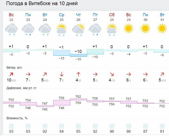 Прогноз погоды на ближайшие дни сайта gismeteo.by