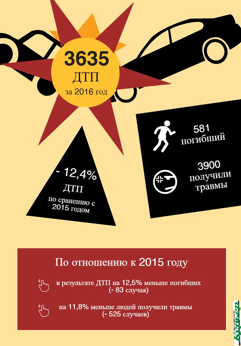 По информации mvd.gov.by. Инфографика Анастасии Вереск