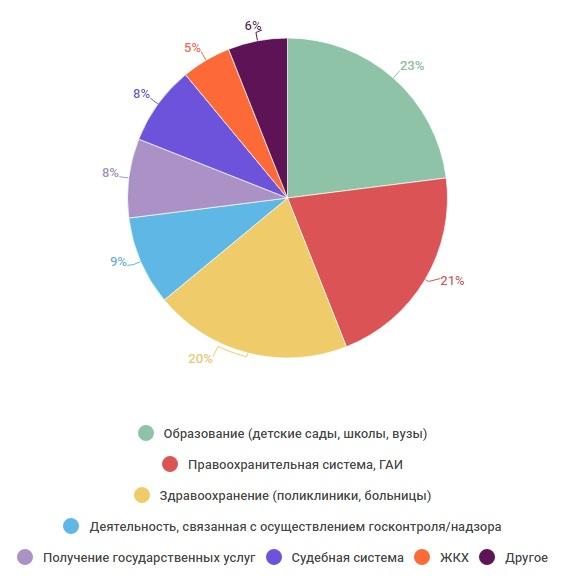 Где Вы чаще сталкиваетесь с проявлением коррупции? Инфографика Анастасии Вереск