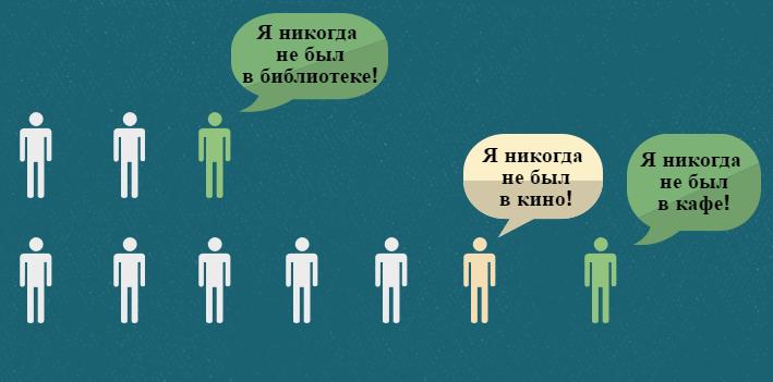 Шокирующая статистика! Белорусы считают, что отдыхать «неприлично»?