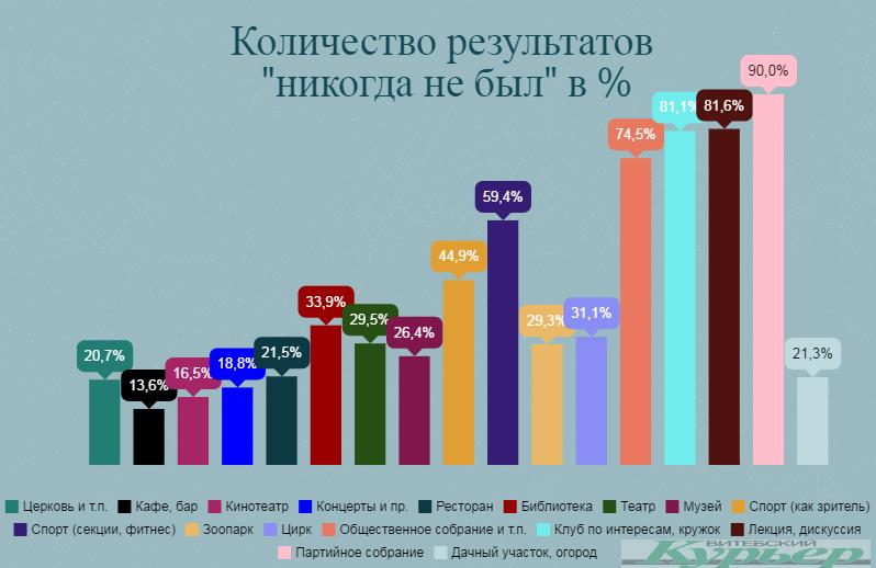 По результатам исследования ЦЕТ. Инфографика Анастасии Вереск