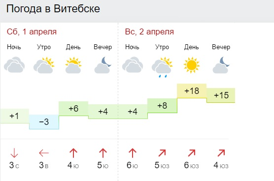Погода на выходные от gismeteo.by