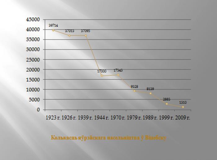 Количество еврейского населения в Витебске в ХХ веке. График Константина Карпекина