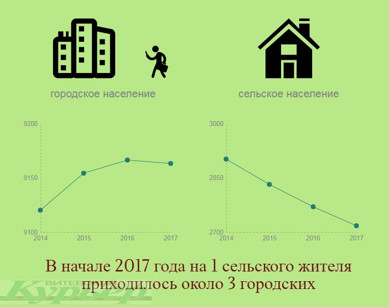 По данным Национального статистического комитета Республики Беларусь. Инфографика Анастасии Вереск