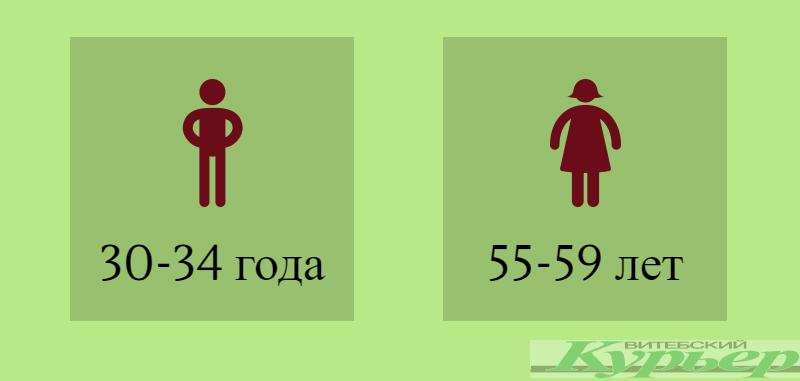По данным Национального статистического комитета Республики Беларусь. Инфографика