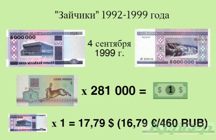 В соответствии с официальным курсом белорусского рубля по отношению к иностранным валютам, устанавливаемый Национальным банком Республики Беларусь. Инфографика Анастасии Вереск