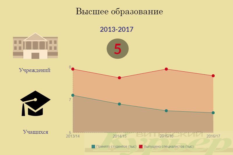 По материалам Главного статистического управления Витебской области за 2016 год. Инфографика Анастасии Вереск