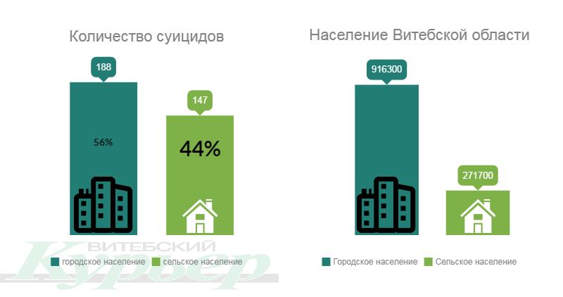 По материалам Национального статистического комитета Республики Беларусь за 2016 год. Инфографика Анастасии Вереск