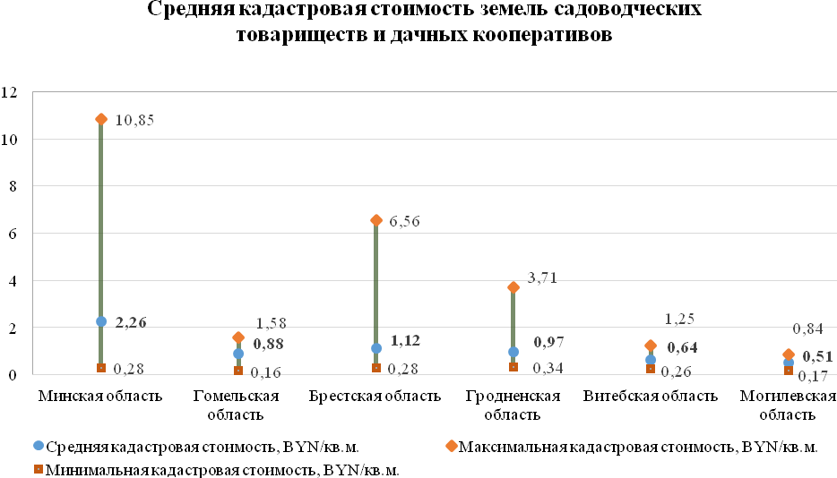 Инфографика gki.gov.by