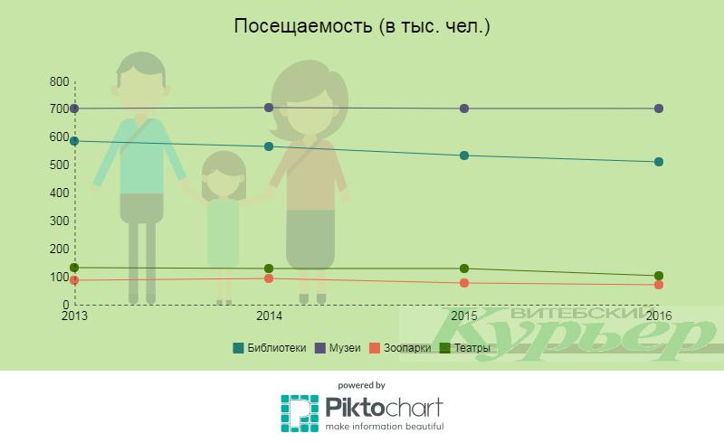 Инфографика Анастасии Вереск