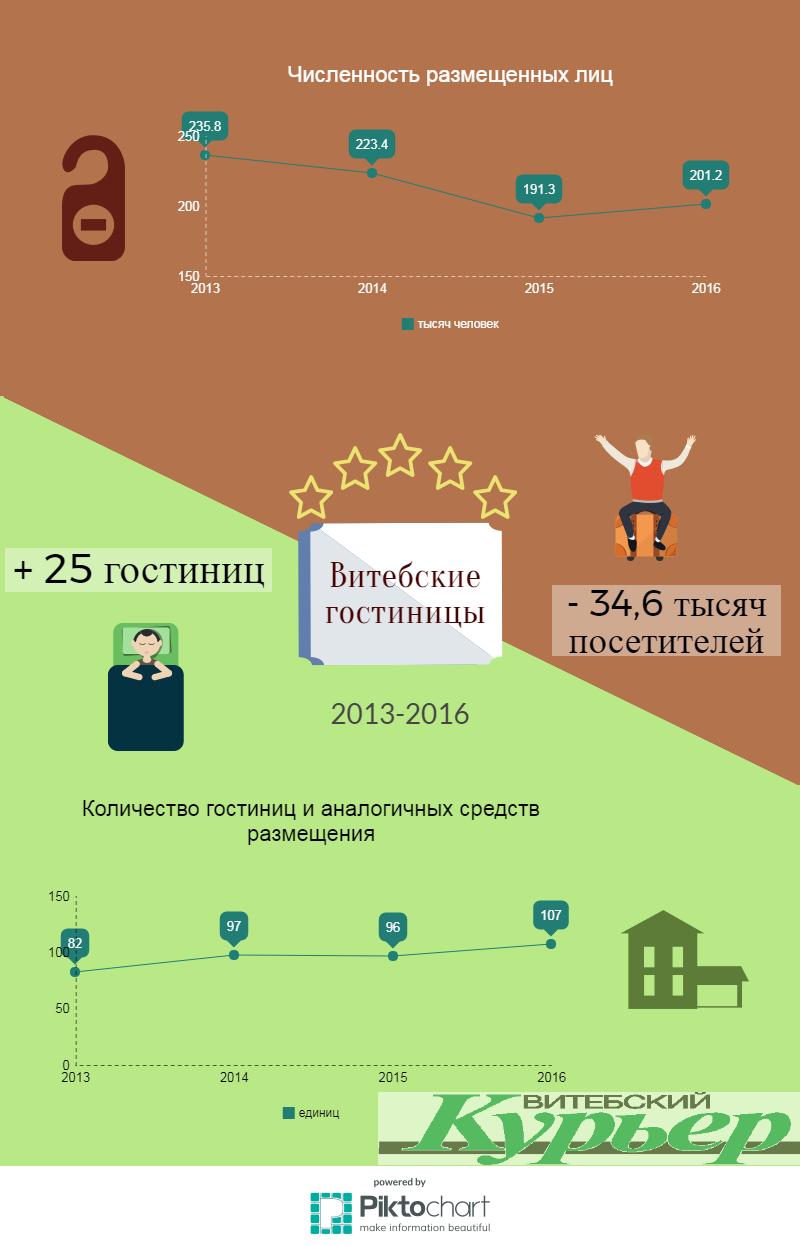 По информации Белстаст. Инфографика Анастасии Вереск