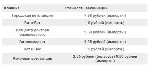 Стоимость вакцинации от бешенства в Витебске. Инфографика Анастасии Вереск