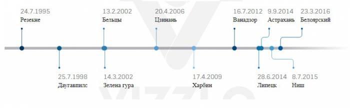 """Хронология """"братских отношений"""". Первым побратимом Витебска был Резекне. Инфографика Анастасии Вереск"""