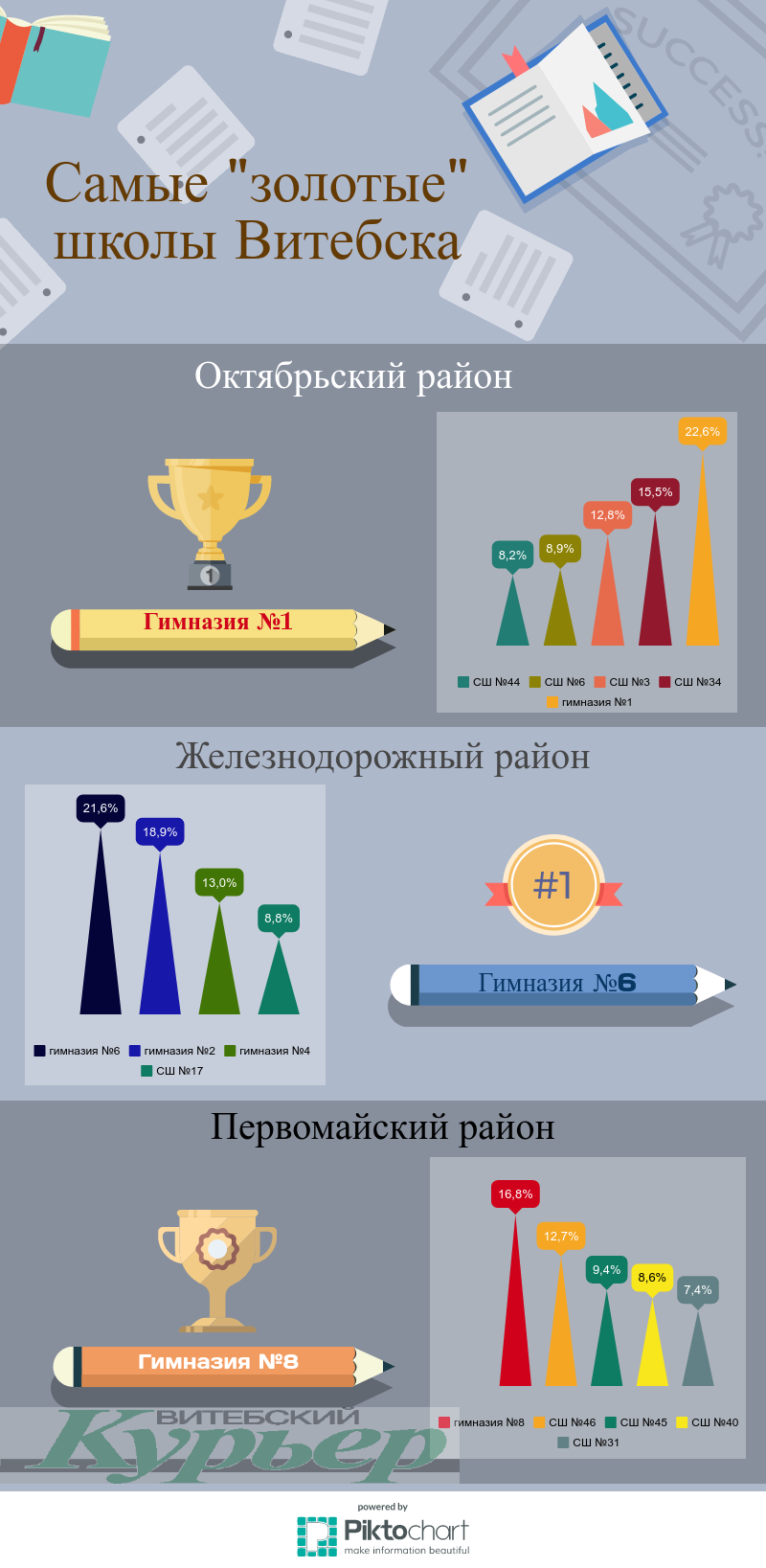 По данным последнего выпускного года. Инфографика Анастасии Вереск