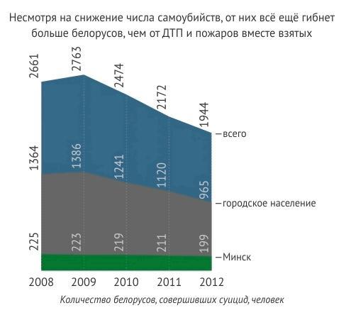 Статистика самоубийств в Беларуи. Фото: http://ex-press.by