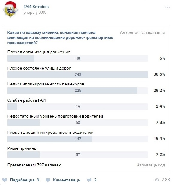 Главная причина ДТП в городе по мнению жителей Витебска