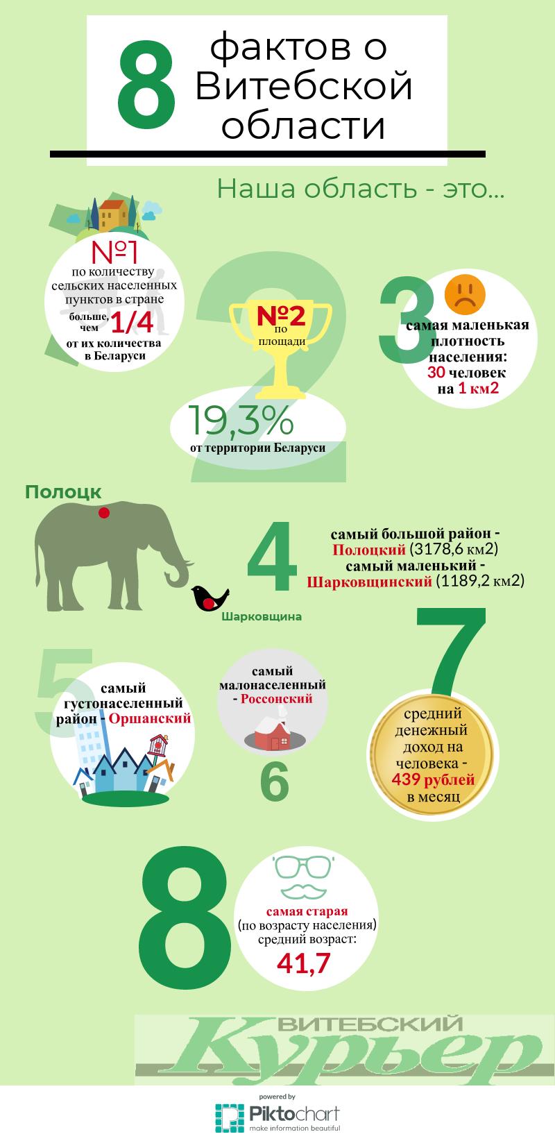 8 интересных фактов о Витебской области. Коротко и доступно