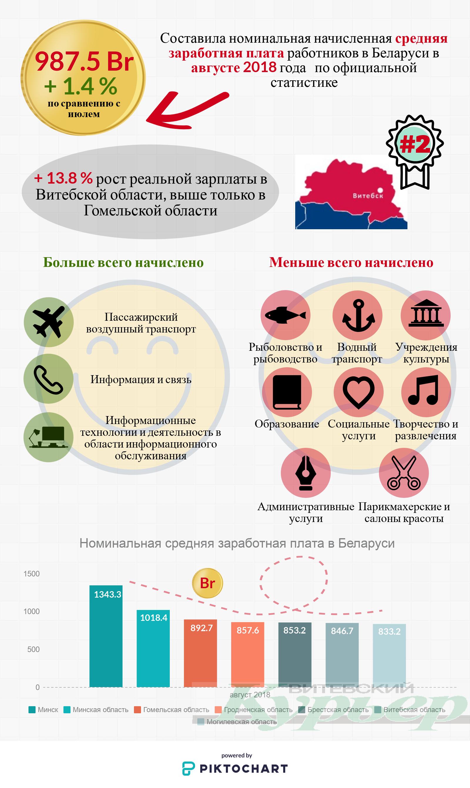 В Беларуси выросла зарплата. Как ни удивительно, на втором месте - Витебская область