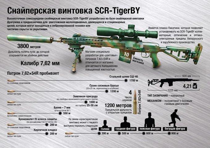 снайперская винтовка Беларусь