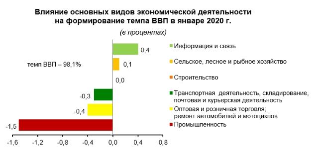 ИТ-услуги в Беларуси приносят больше денег, чем нефтепродукты