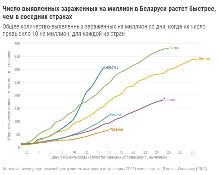 «Траектория похожа на немецкую». Как в Беларуси развивается эпидемия коронавируса