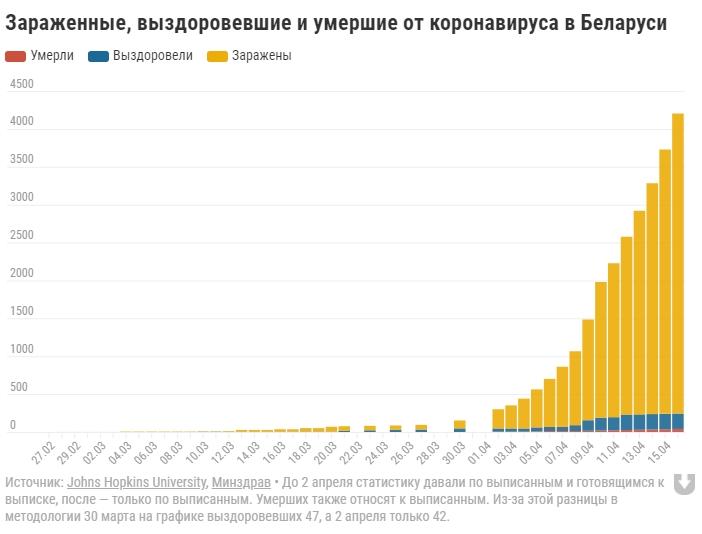 За последние пять дней от коронавируса никто не вылечился в Беларуси