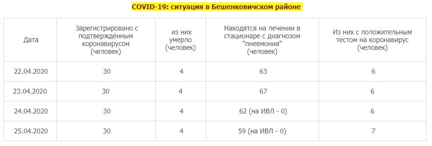 Эпидемия в Бешенковичах прошла полностью? Новых случаев COVID-19 не регистрировали 4 дня