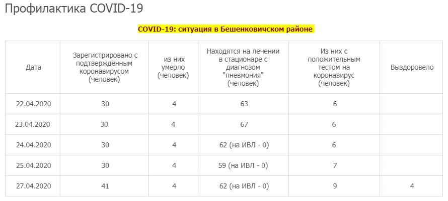 В Бешенковичском районе количество случаев COVID-19 выросло на 36% за двое суток