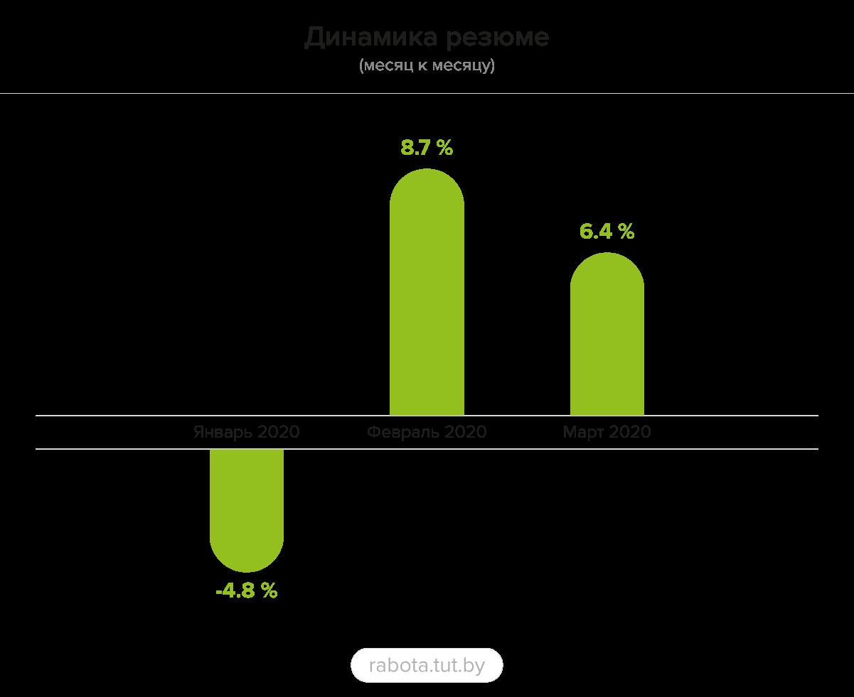 Рынок труда Витебска и Витебской области в 1-м квартале — результаты исследования