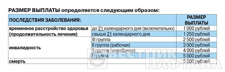 За смерть сотрудника от COVID-19 его семья получит 5000 рублей. «Нафтан» застраховал всех своих работников