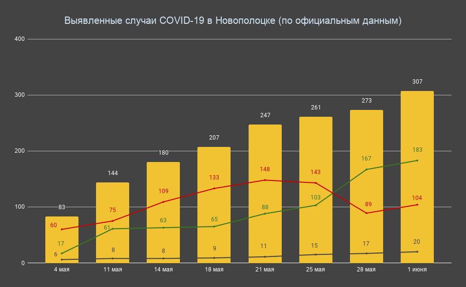 В Новополоцке уже более 300 больных коронавирусом. Количество смертей не назвали