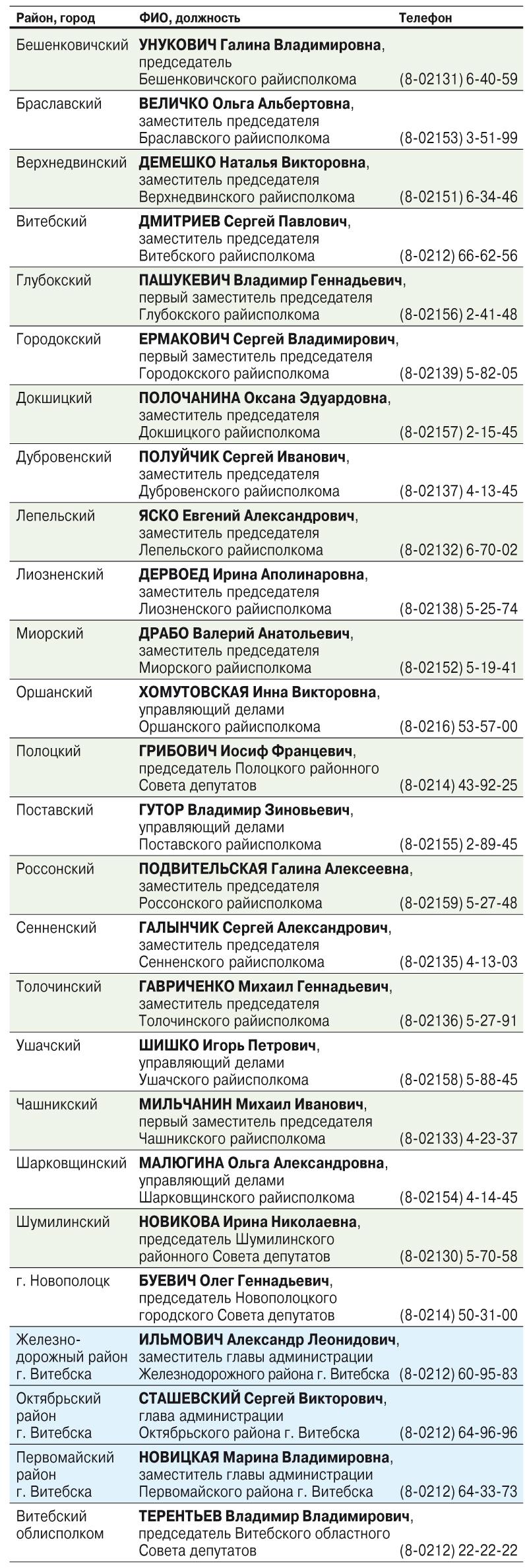 В Витебской области 20 июня пройдут «прямые линии» с руководством исполкомов — номера телефонов