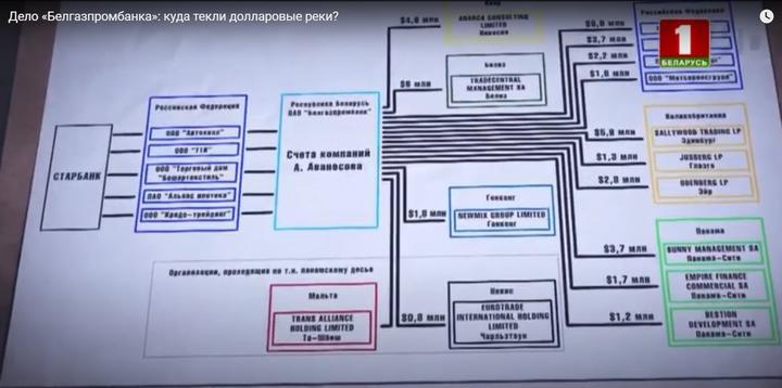 В Белгазпромбанке арестованы 3 млн евро жены замминистра финансов России