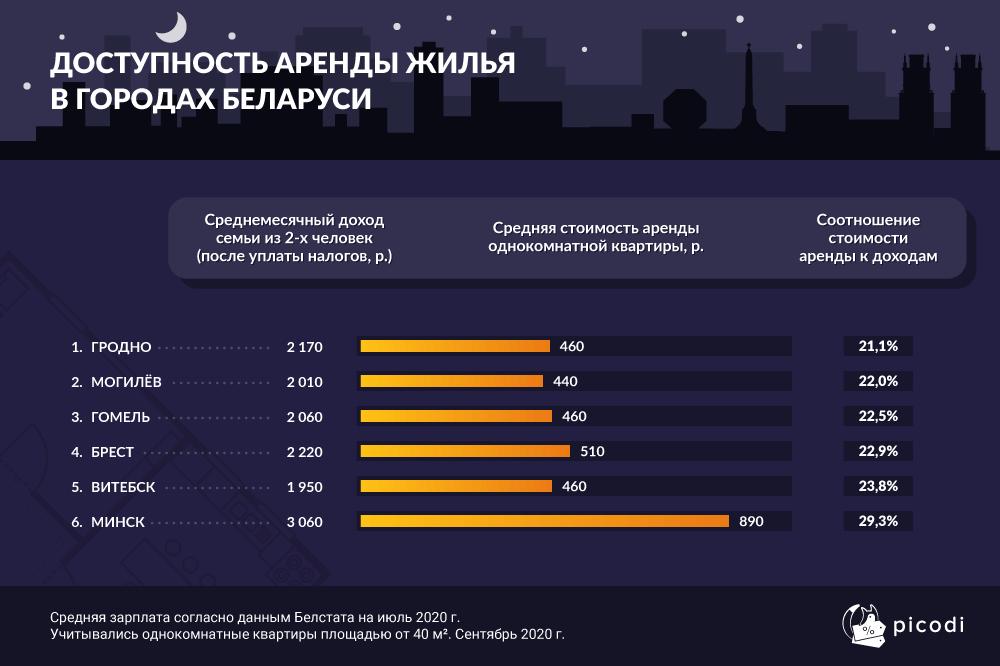 Зарплата в Витебске ниже, чем в других областных центрах, а аренда жилья – отнюдь